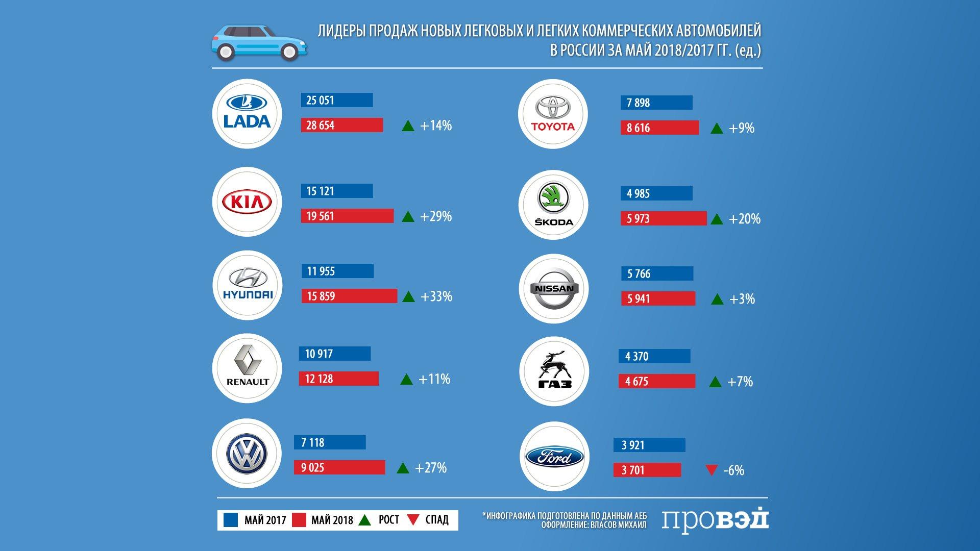 Продажи автомобилей в России в мае выросли на 18%