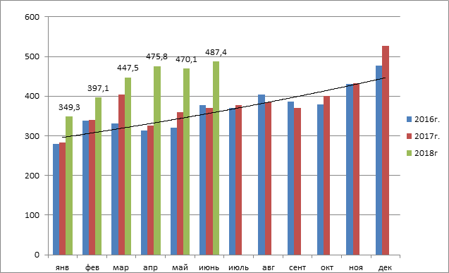 ФТС вIполугодии увеличила перечисления вбюджетРФ на26%