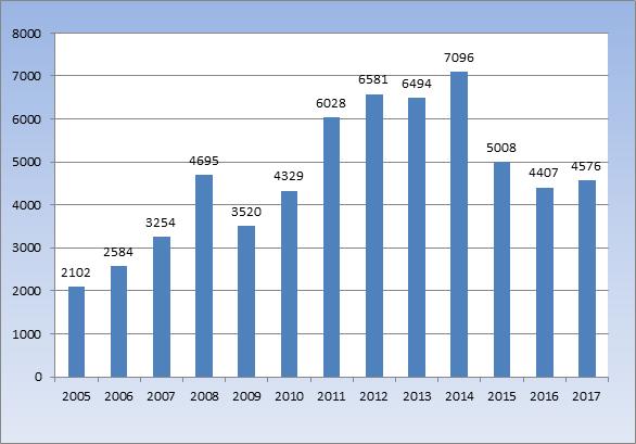 ФТС увеличила перечисления вбюджет летом на31,4%