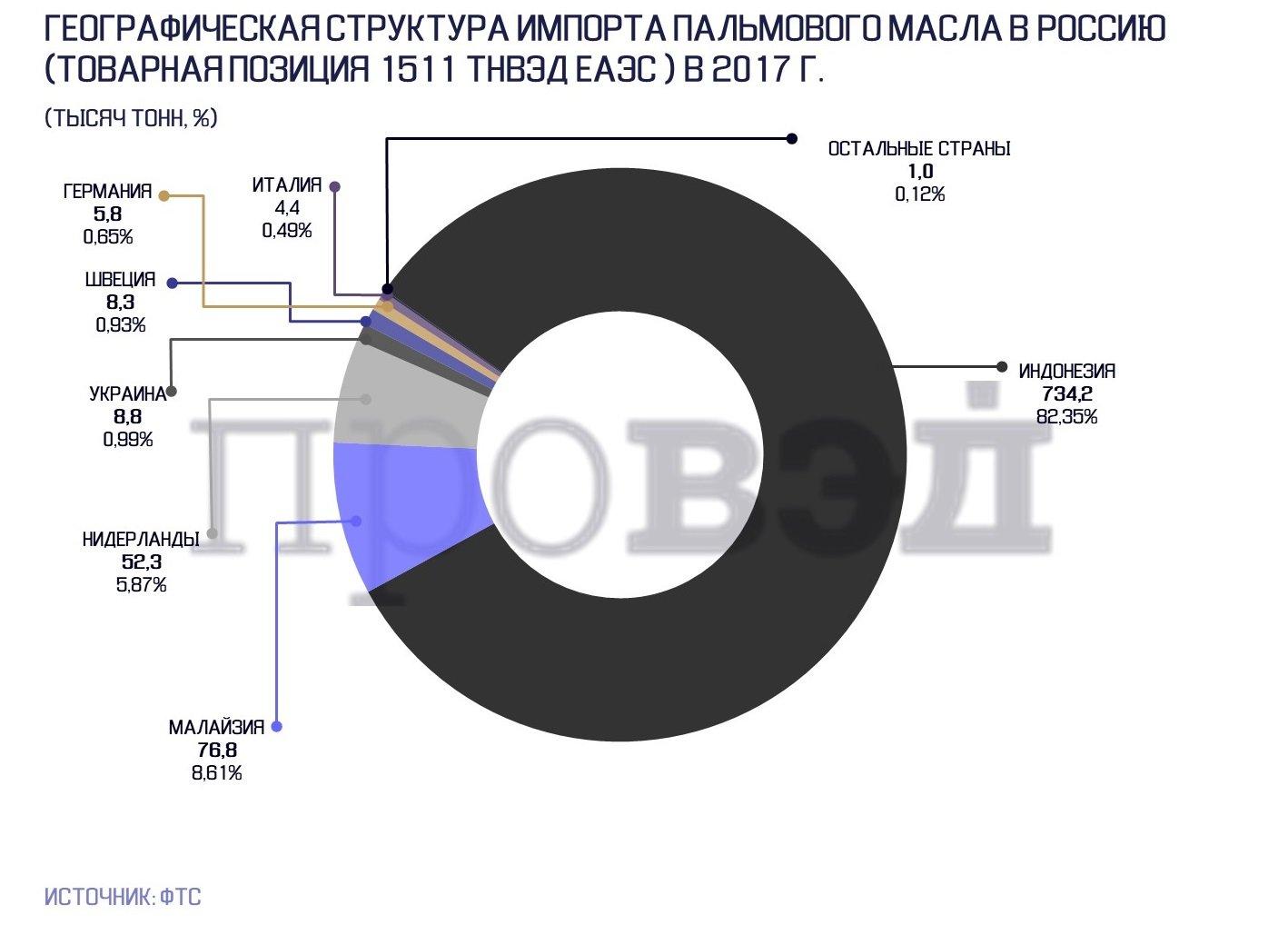РФ резко увеличила импорт пальмового масла