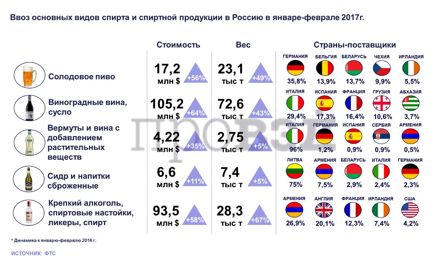 Что можно ввозить в россию из литвы 2018
