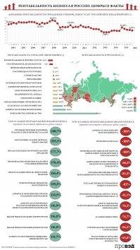 Рентабельность бизнеса в России
